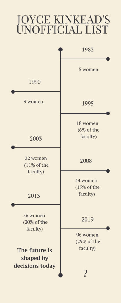 a timeline showing the progression of women in the faculty ranks from just 5 in 1982 to 18 in 1995 to 32 in 2003 to 44 in 2008 to 56 in 2013 and at last count 96 in 2019